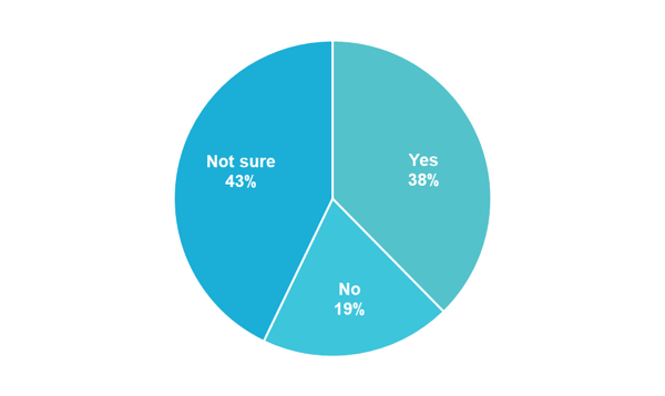 Clarify Health poll question 1 results