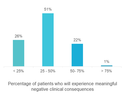 Clarify Health Virtual Panel Audience Polling Results