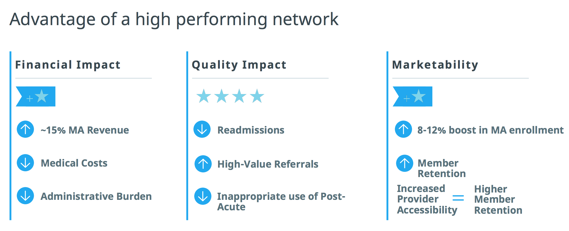 advantages of a high performing provider network
