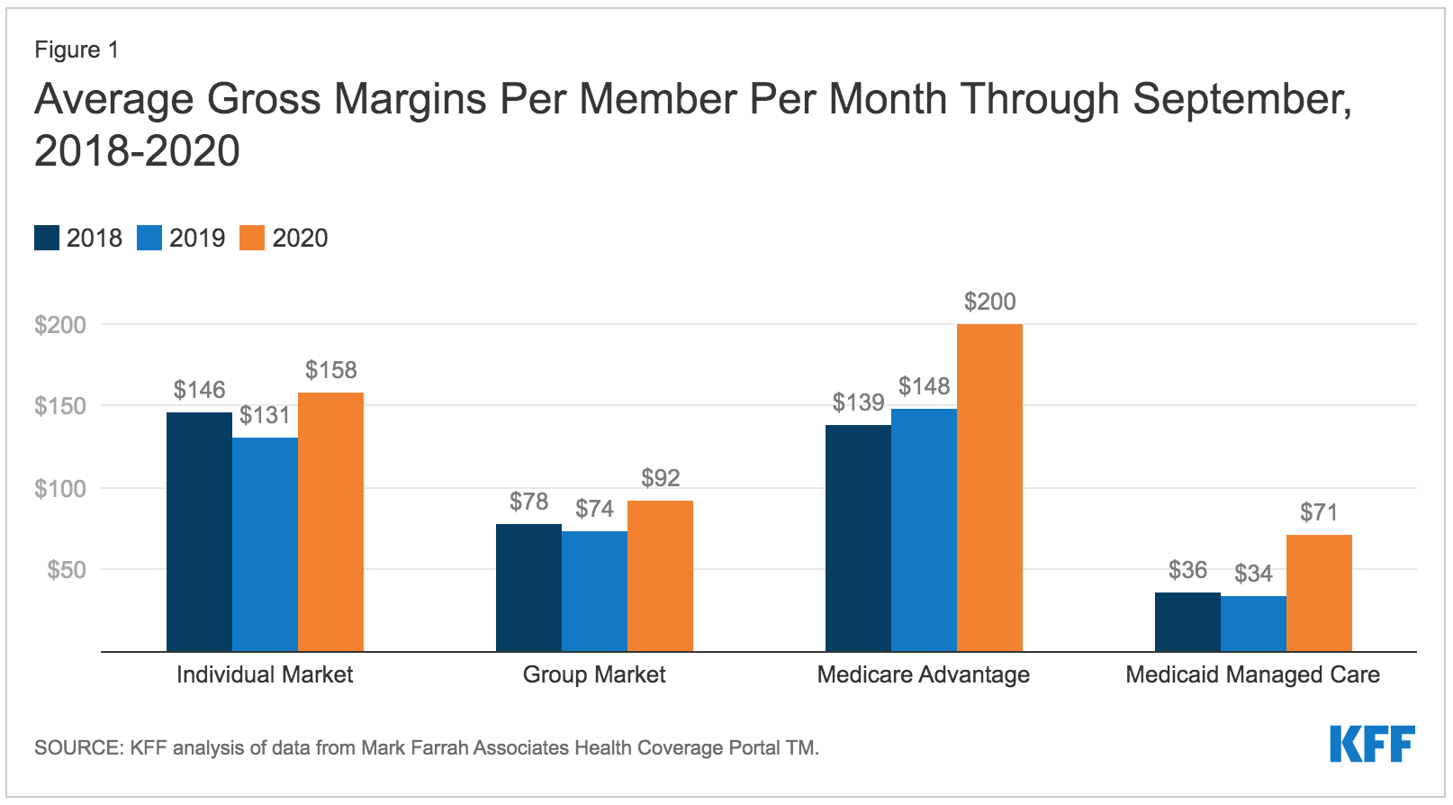 Margins per member per month medicare advantage